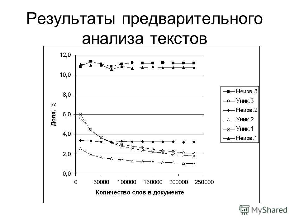 Результаты предварительного анализа текстов