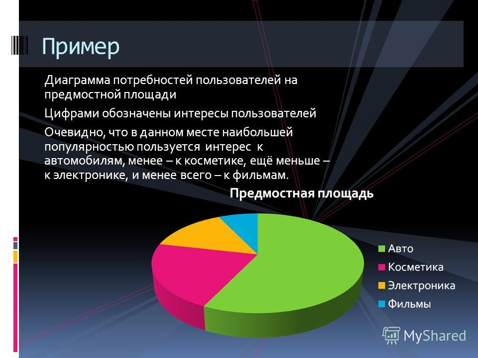 Анализ информации Анализ информации, полученной от объектов рекламы, периодически производится на сервере. Статистика пользовательских интересов в каждом месте. Определение времени нахождения в зоне видимости. Система - посредник между объектом рекла