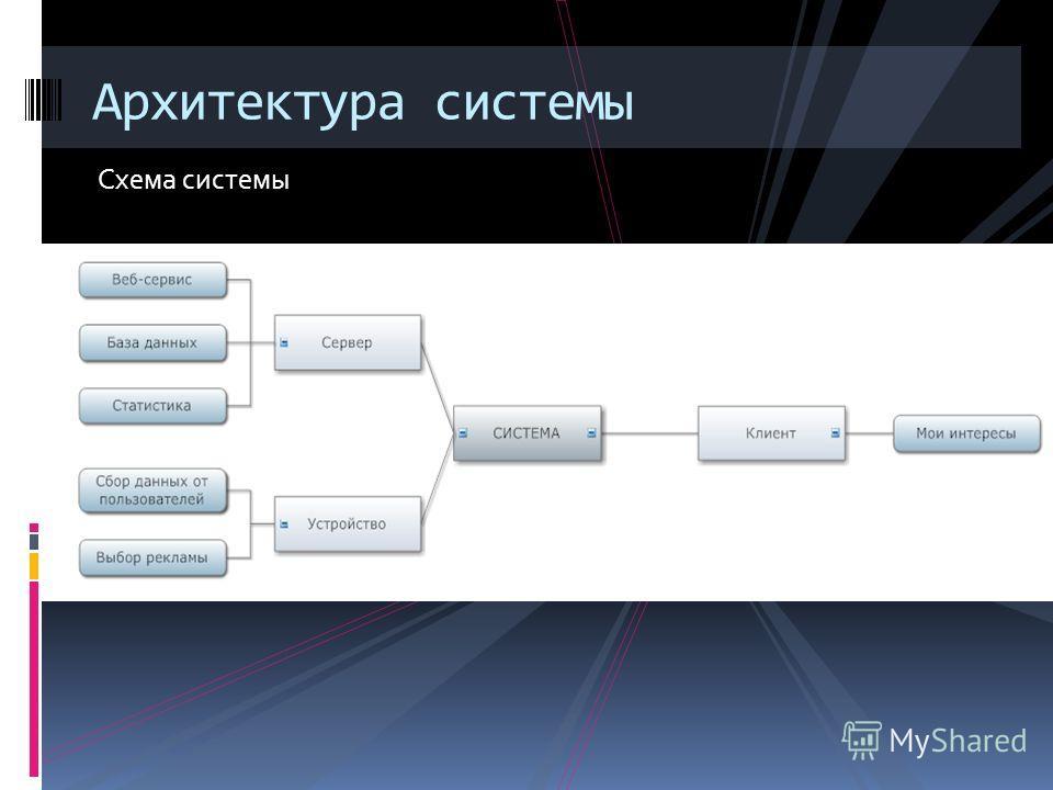 UML диаграмма работы сервера Архитектура системы