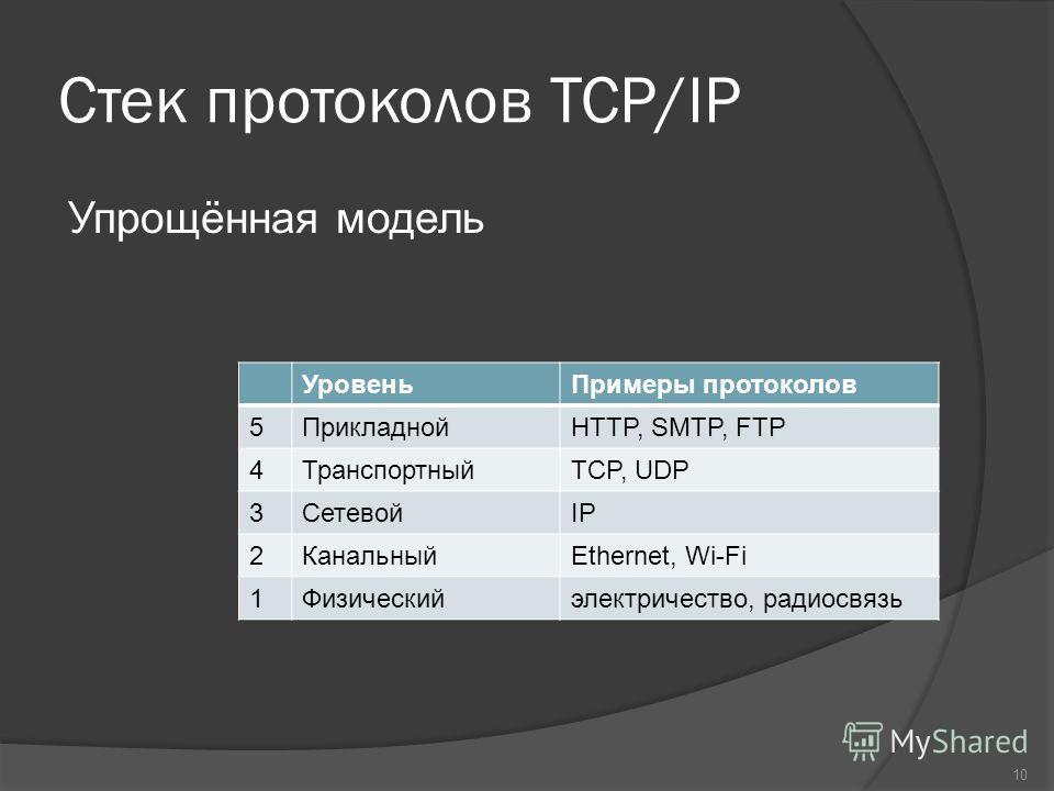 Стек протоколов TCP/IP Упрощённая модель УровеньПримеры протоколов 5ПрикладнойHTTP, SMTP, FTP 4ТранспортныйTCP, UDP 3СетевойIP 2КанальныйEthernet, Wi-Fi 1Физическийэлектричество, радиосвязь 10