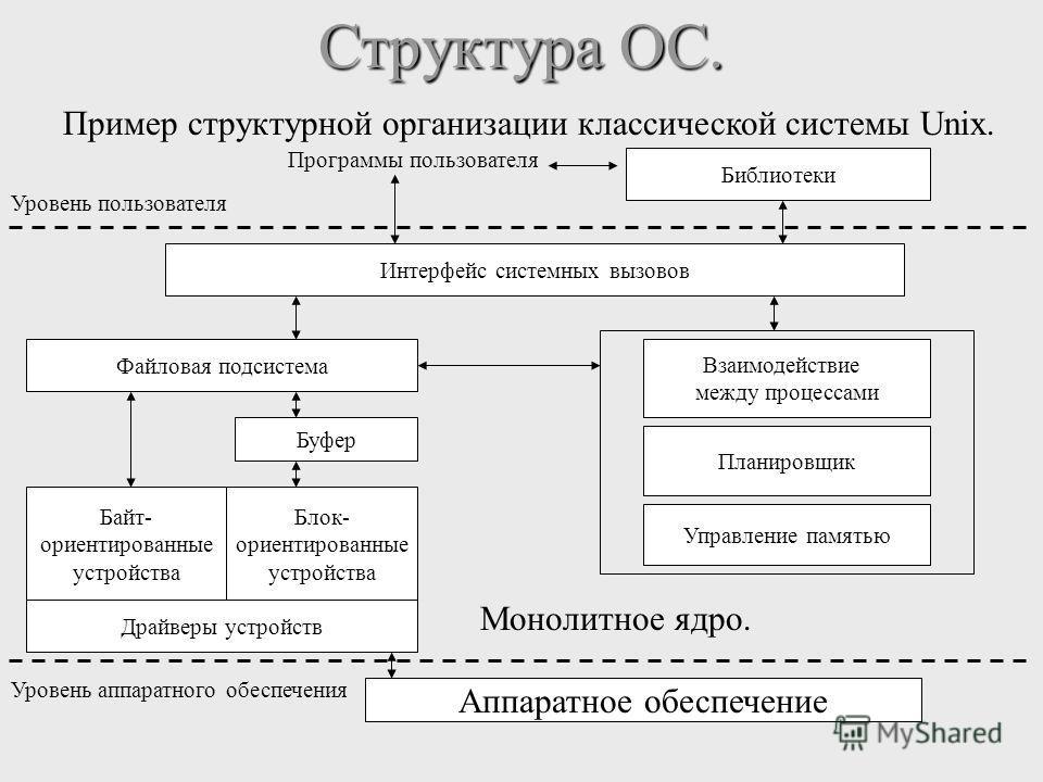 Структура ОС. Пример структурной организации классической системы Unix. Программы пользователя Библиотеки Интерфейс системных вызовов Файловая подсистема Взаимодействие между процессами Планировщик Управление памятью Буфер Байт- ориентированные устро