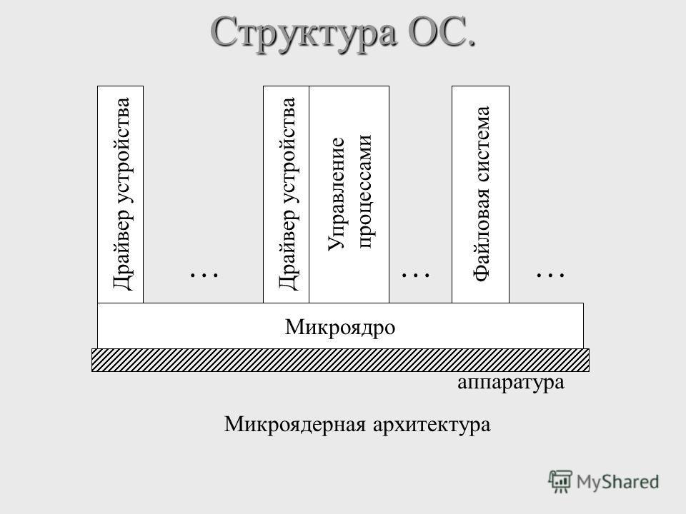 Структура ОС. Микроядро Драйвер устройства... Управление процессами... Файловая система... аппаратура Микроядерная архитектура