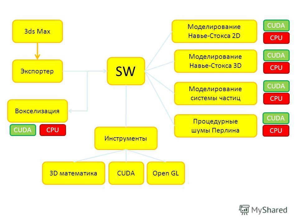 SW 3ds Max Экспортер Вокселизация Инструменты 3D математикаCUDAOpen GL Моделирование Навье-Стокса 2D Моделирование Навье-Стокса 3D Моделирование системы частиц Процедурные шумы Перлина CUDA CPU CUDA CPU CUDA CPU CUDA CPU CUDACPU