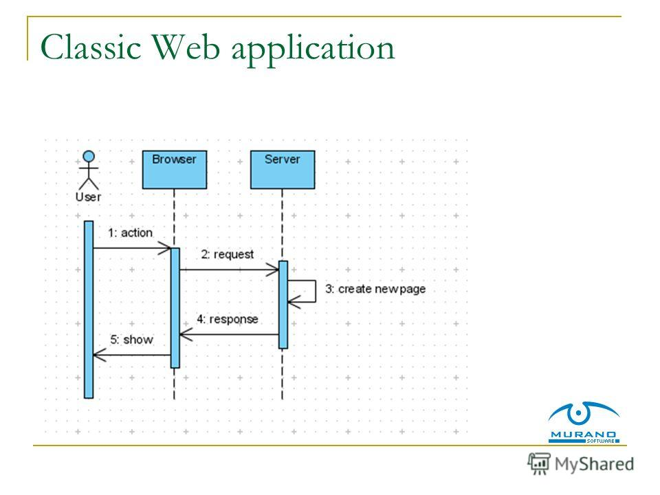 Classic Web application
