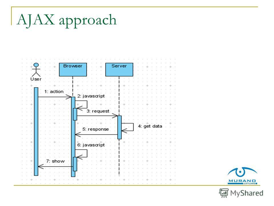 AJAX approach