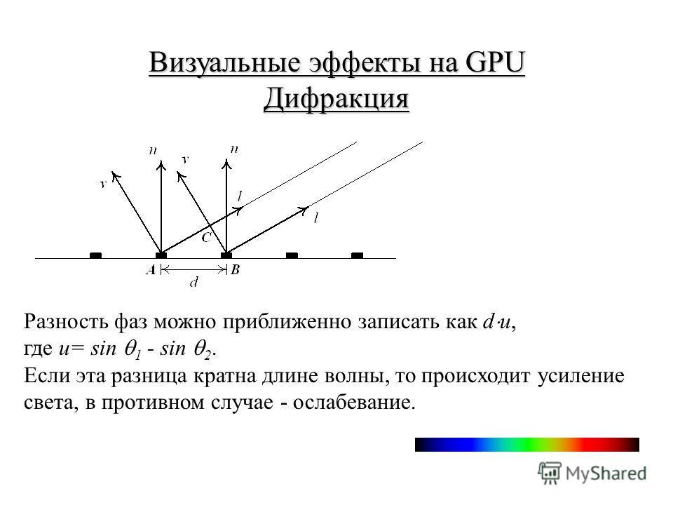 Разность фаз можно приближенно записать как d u, где u= sin 1 - sin 2. Если эта разница кратна длине волны, то происходит усиление света, в противном случае - ослабевание.