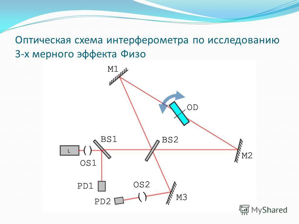 Оптическая схема интерферометра по исследованию 3-х мерного эффекта Физо