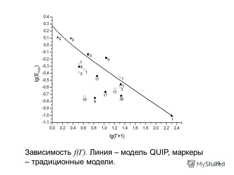 Зависимость f(Г). Линия – модель QUIP, маркеры – традиционные модели. 10