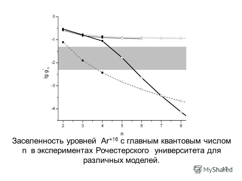 Заселенность уровней Ar +16 с главным квантовым числом n в экспериментах Рочестерского университета для различных моделей. 17