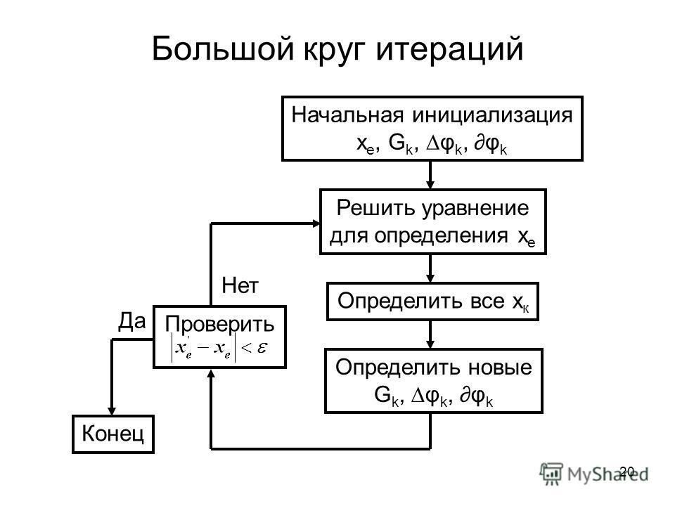 Большой круг итераций Начальная инициализация x e, G k, φ k, φ k Решить уравнение для определения x e Определить все x к Определить новые G k, φ k, φ k Проверить Нет Конец Да 20