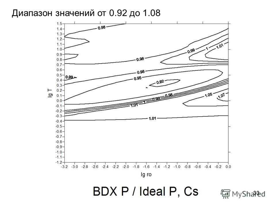 Диапазон значений от 0.92 до 1.08 33