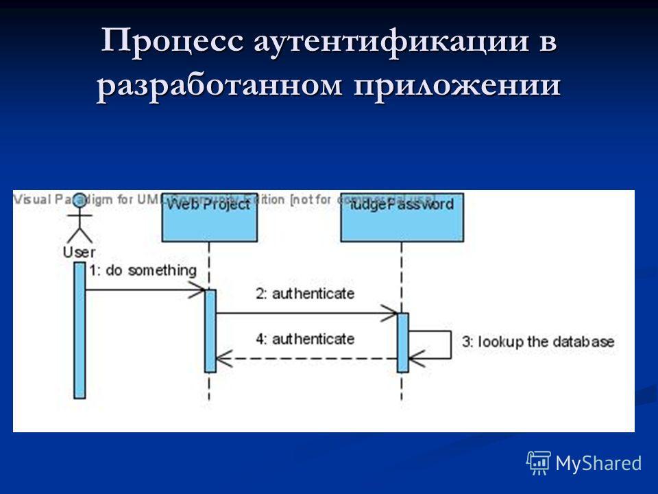 Процесс аутентификации в разработанном приложении