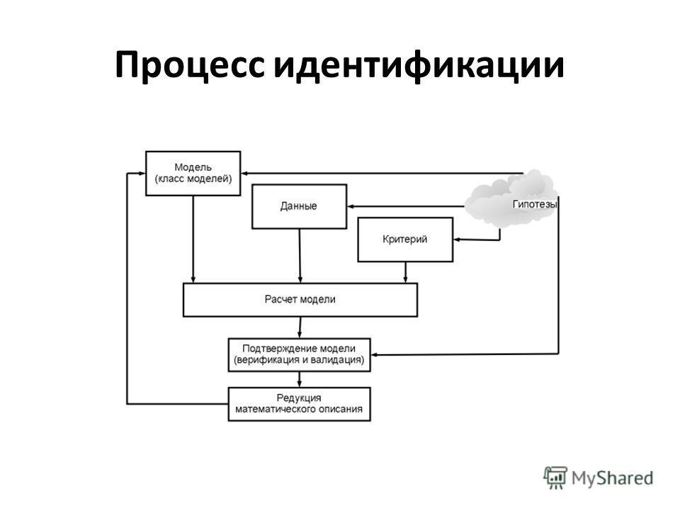 Процесс идентификации
