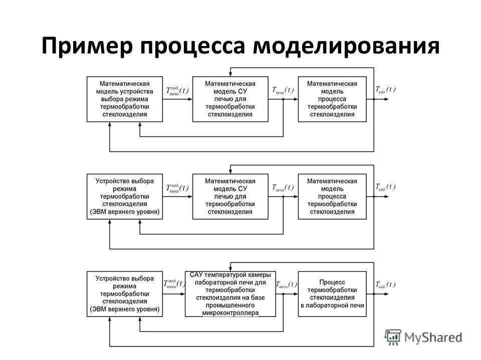 Пример процесса моделирования