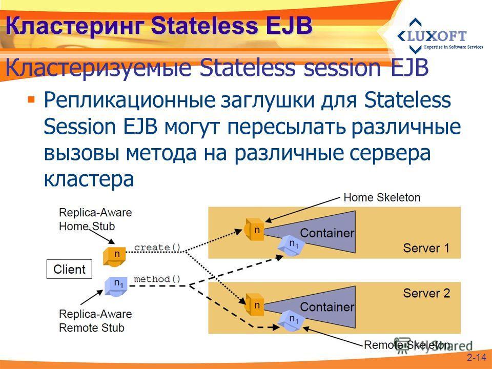 Репликационные заглушки для Stateless Session EJB могут пересылать различные вызовы метода на различные сервера кластера Кластеринг Stateless EJB Кластеризуемые Stateless session EJB 2-14