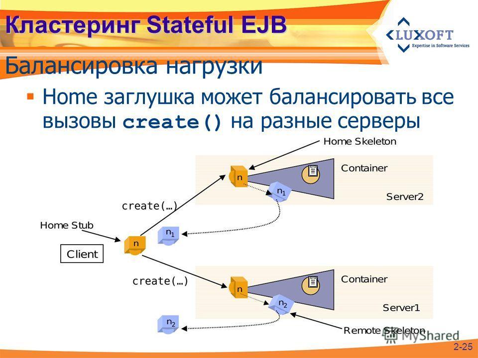 Кластеринг Stateful EJB Балансировка нагрузки 2-25 Home заглушка может балансировать все вызовы create() на разные серверы
