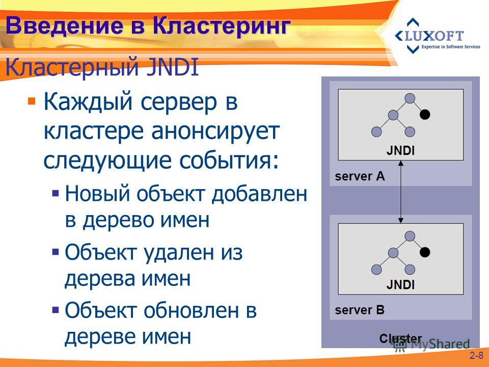 Каждый сервер в кластере анонсирует следующие события: Новый объект добавлен в дерево имен Объект удален из дерева имен Объект обновлен в дереве имен Введение в Кластеринг Кластерный JNDI 2-8