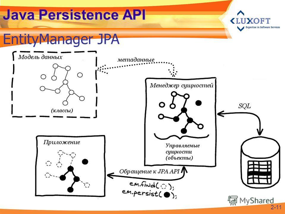 Java Persistence API EntityManager JPA 2-11