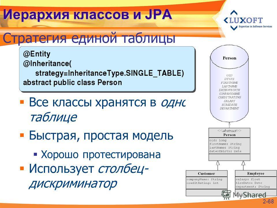 Иерархия классов и JPA Все классы хранятся в одной таблице Быстрая, простая модель Хорошо протестирована Использует столбец- дискриминатор Стратегия единой таблицы 2-68