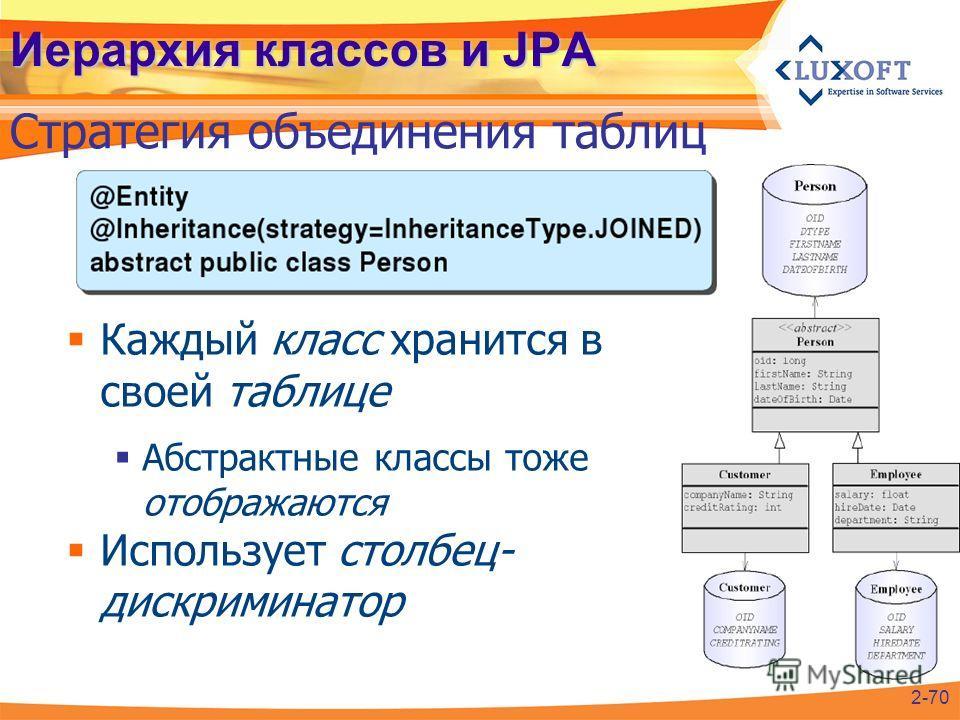 Иерархия классов и JPA Стратегия объединения таблиц 2-70 Каждый класс хранится в своей таблице Абстрактные классы тоже отображаются Использует столбец- дискриминатор