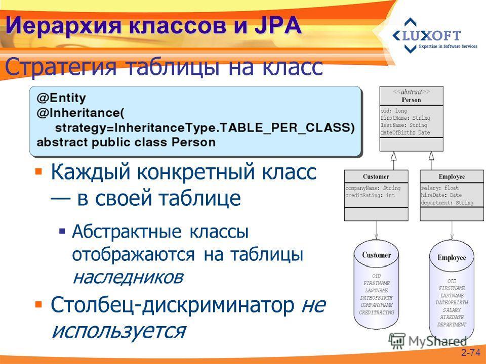 Иерархия классов и JPA Стратегия таблицы на класс 2-74 Каждый конкретный класс в своей таблице Абстрактные классы отображаются на таблицы наследников Столбец-дискриминатор не используется