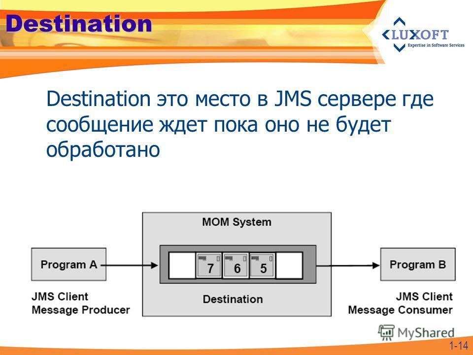 1-14Destination Destination это место в JMS сервере где сообщение ждет пока оно не будет обработано
