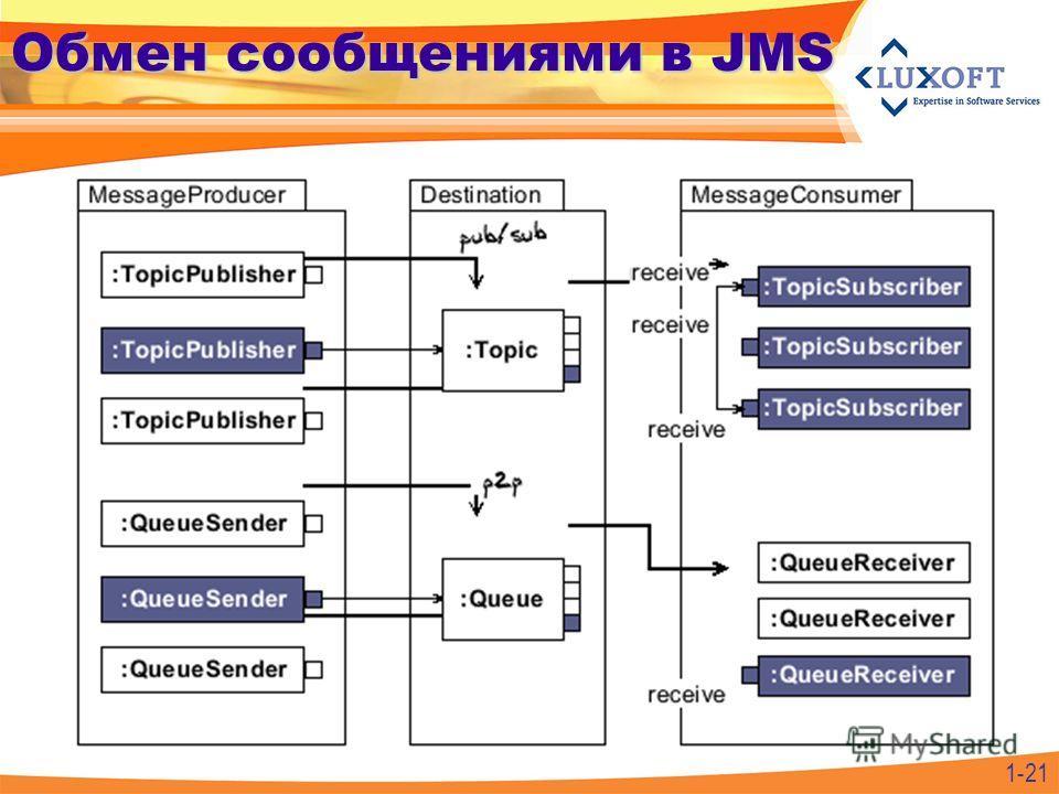 1-21 Обмен сообщениями в JMS