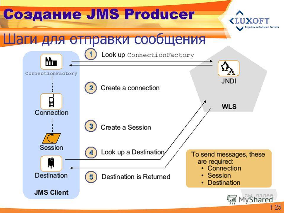 1-25 Создание JMS Producer Шаги для отправки сообщения см. далее