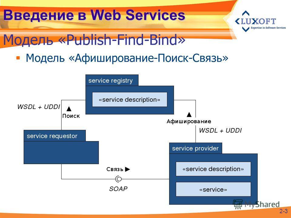 Введение в Web Services Модель «Афиширование-Поиск-Связь» Модель «Publish-Find-Bind» 2-3