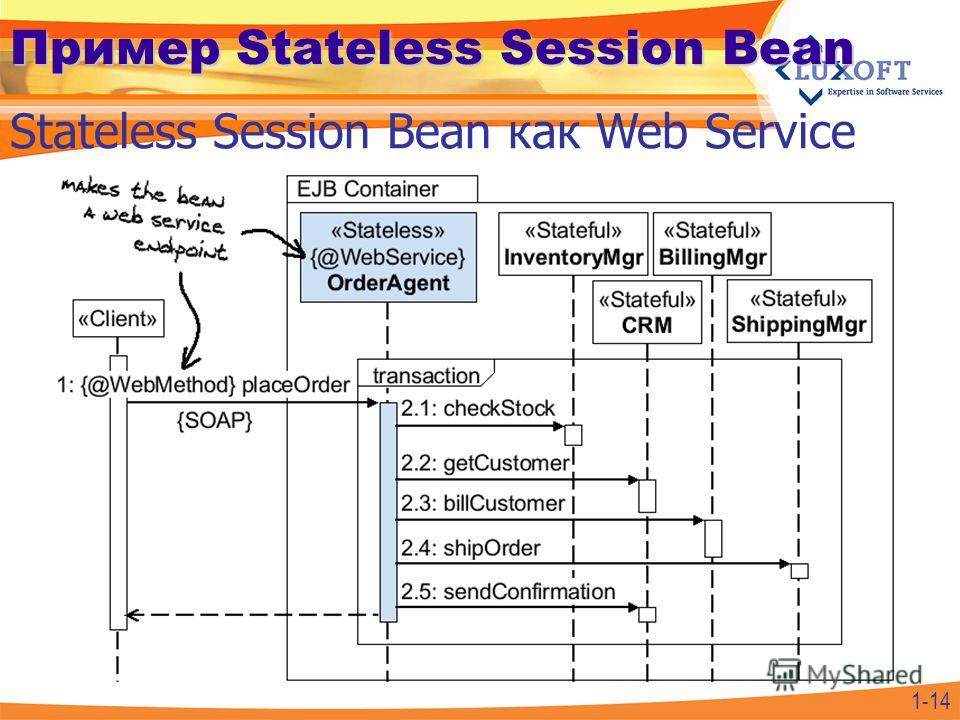1-14 Пример Stateless Session Bean Stateless Session Bean как Web Service