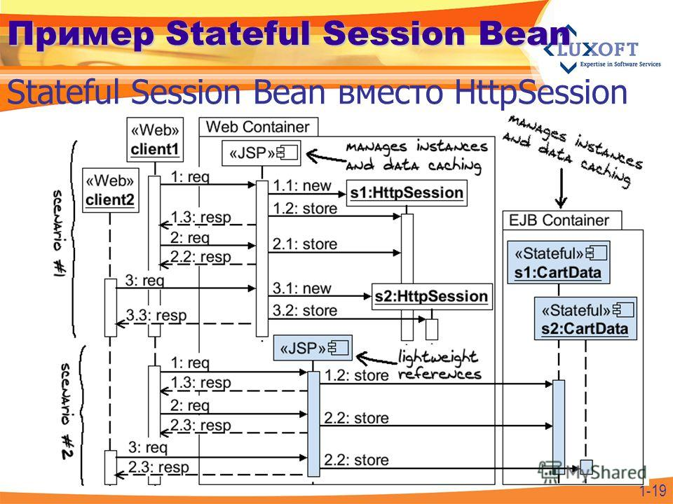 1-19 Пример Stateful Session Bean Stateful Session Bean вместо HttpSession