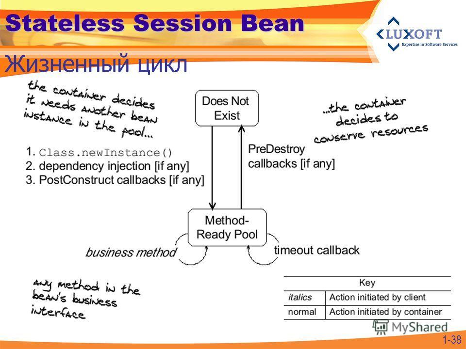 1-38 Stateless Session Bean Жизненный цикл