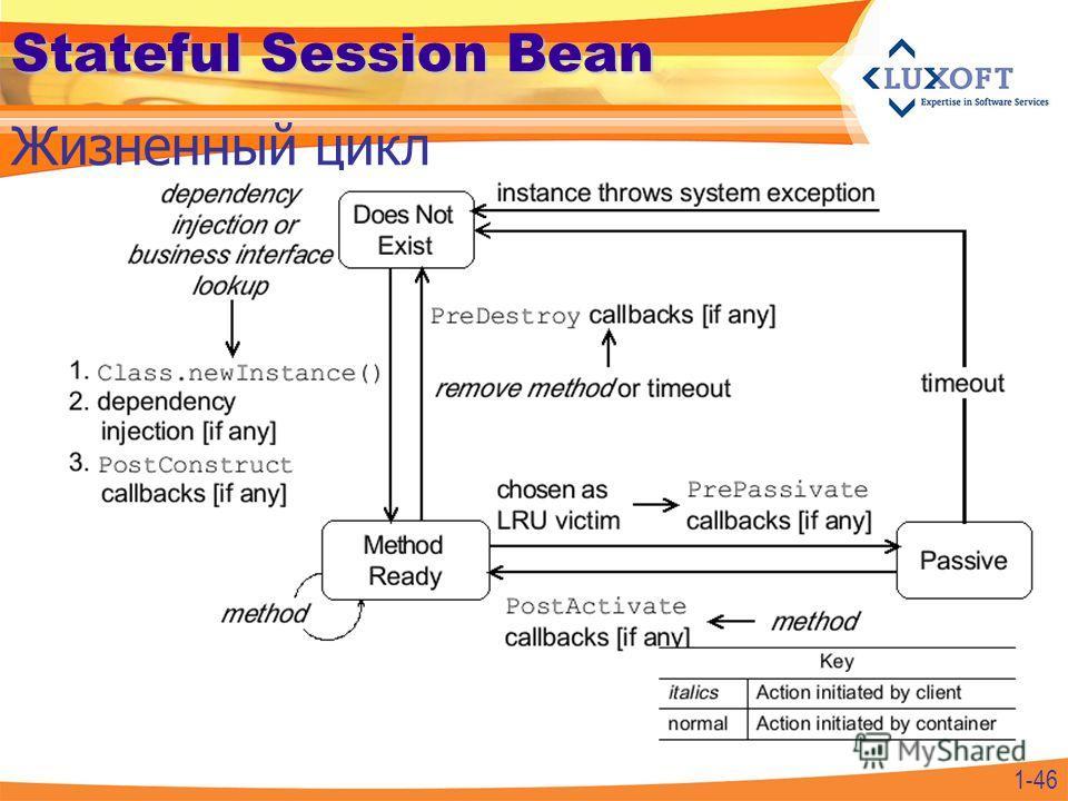 1-46 Stateful Session Bean Жизненный цикл
