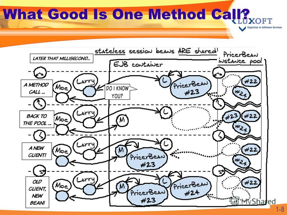 1-8 What Good Is One Method Call?