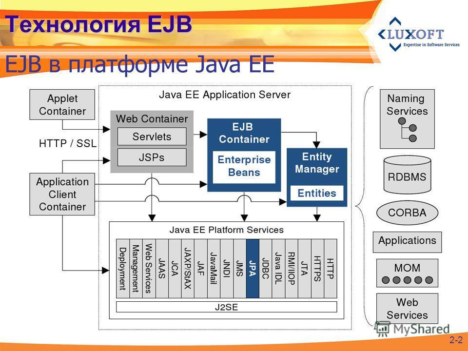 Технология EJB EJB в платформе Java EE 2-2
