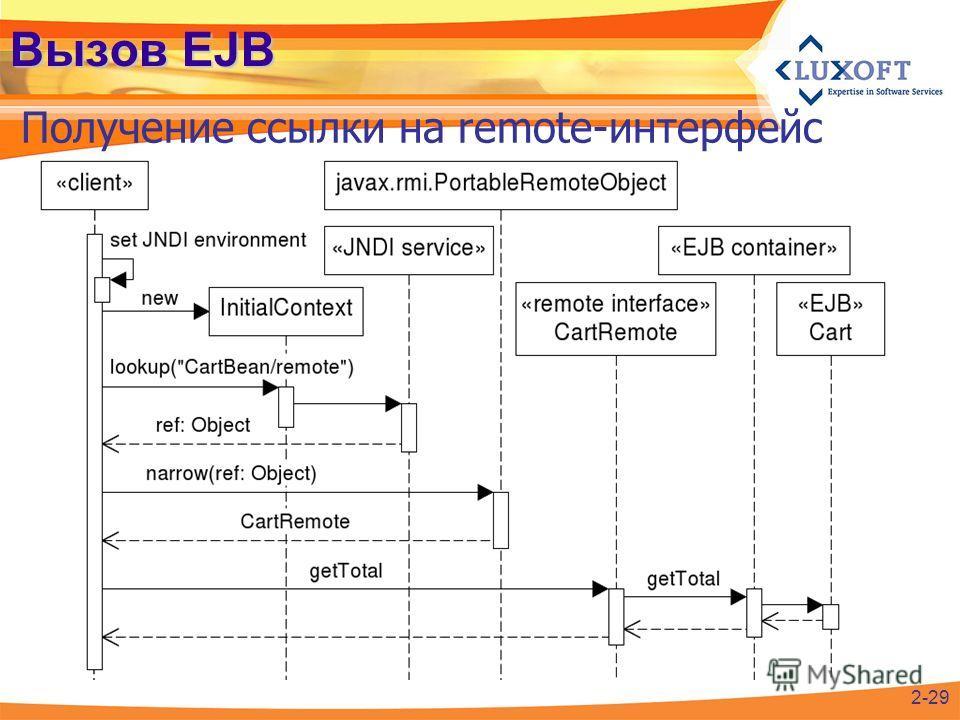 Вызов EJB Получение ссылки на remote-интерфейс 2-29