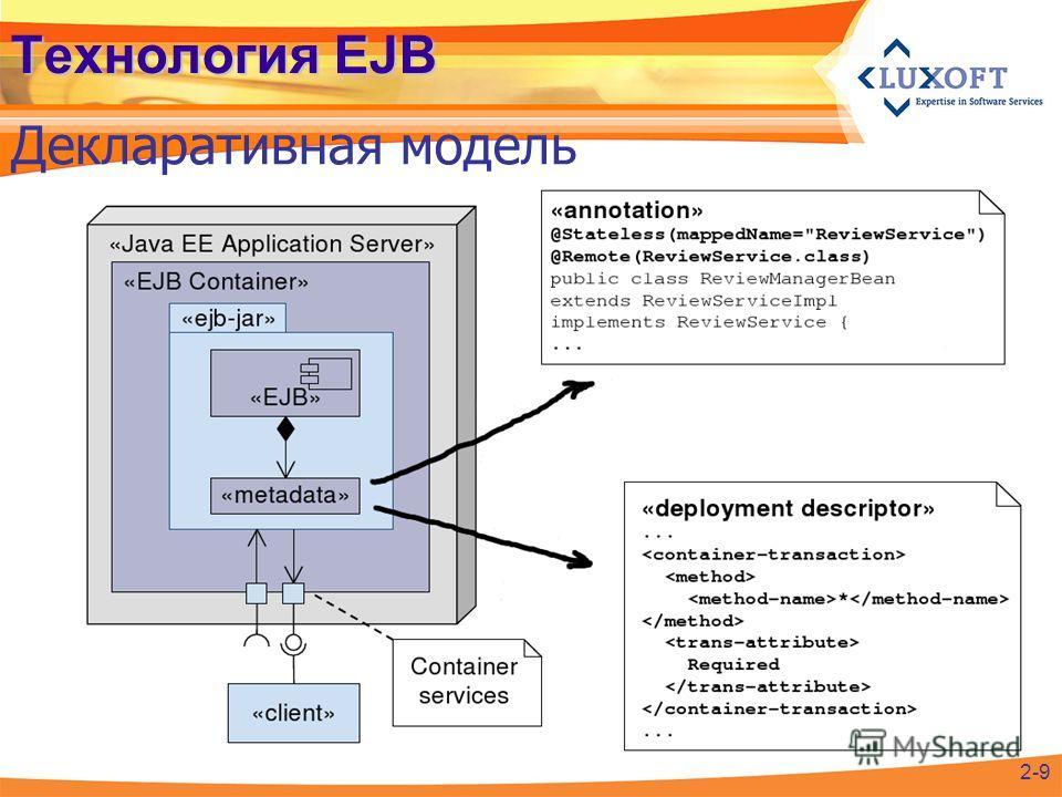 Технология EJB Декларативная модель 2-9