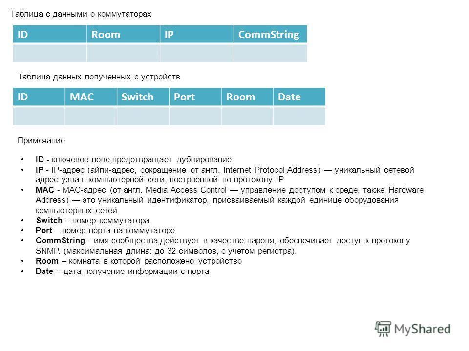 IDRoomIPCommString Таблица с данными о коммутаторах Таблица данных полученных с устройств IDMACSwitchPortRoomDate Примечание ID - ключевое поле,предотвращает дублирование IP - IP-адрес (айпи-адрес, сокращение от англ. Internet Protocol Address) уника