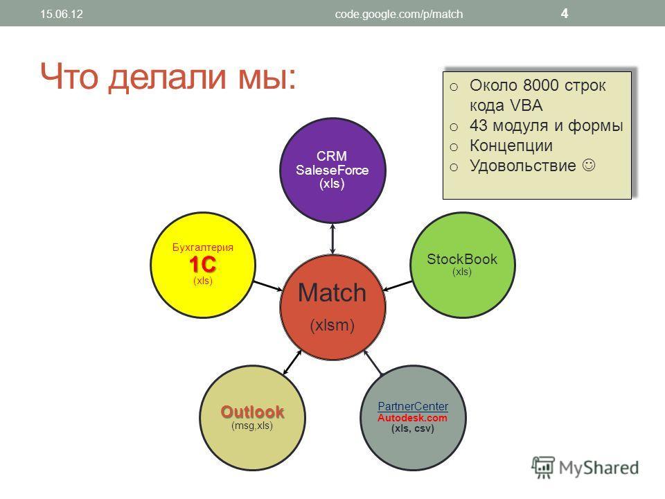 Что делали мы: Match (xlsm) CRM SaleseForce (xls) StockBook (xls) PartnerCenter Autodesk.com (xls, csv) Outlook Outlook (msg,xls) 1C Бухгалтерия 1C (xls) o Около 8000 строк кода VBA o 43 модуля и формы o Концепции o Удовольствие 4 15.06.12code.google