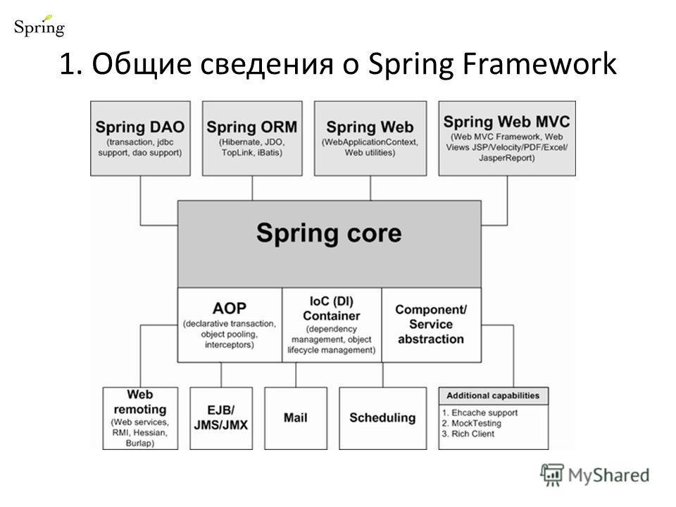 1. Общие сведения о Spring Framework