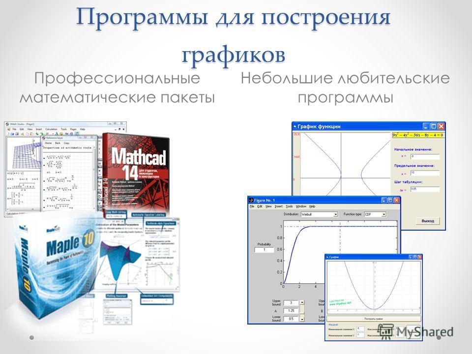 Программы для построения графиков Профессиональные математические пакеты Небольшие любительские программы