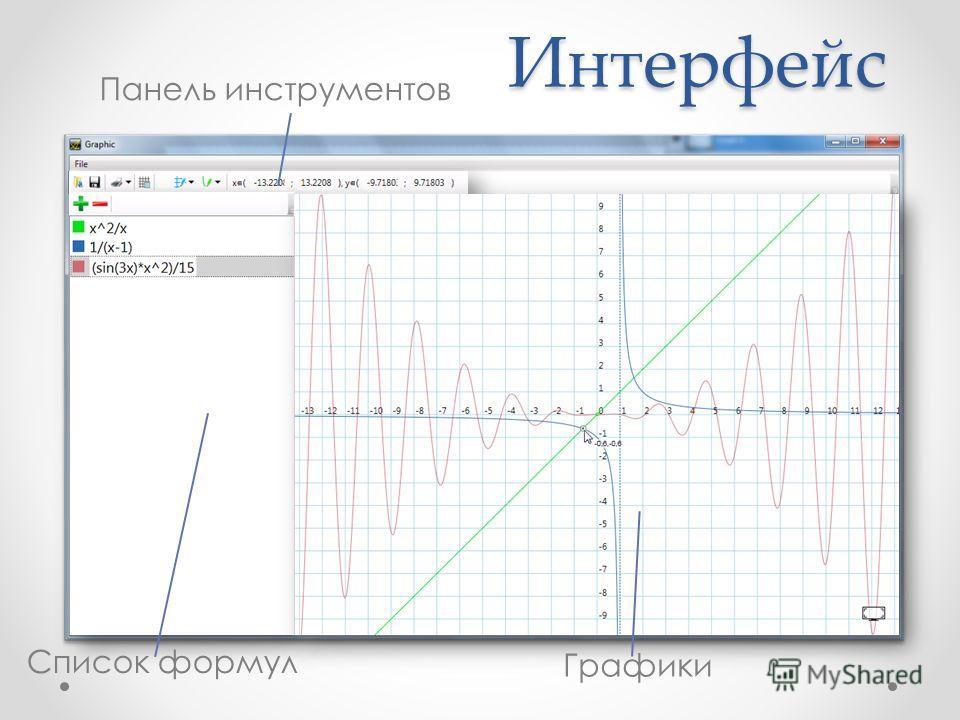 Интерфейс Список формул Панель инструментов Графики