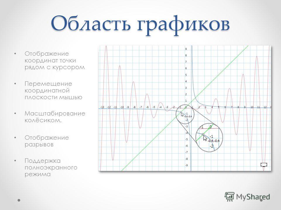 Область графиков Отображение координат точки рядом с курсором Перемещение координатной плоскости мышью Масштабирование колёсиком. Отображение разрывов Поддержка полноэкранного режима