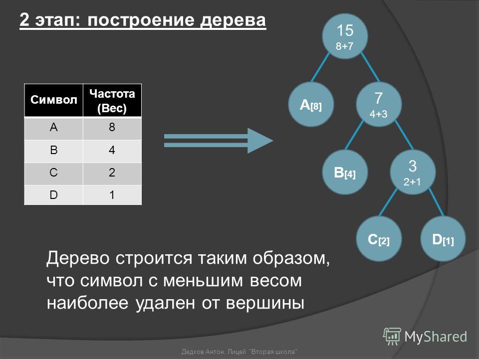 2 этап: построение дерева Дедков Антон, Лицей Вторая школа Символ Частота (Вес) A8 B4 C2 D1 7 4+3 3 2+1 C [2] D [1] B [4] 15 8+7 A [8] Дерево строится таким образом, что символ с меньшим весом наиболее удален от вершины