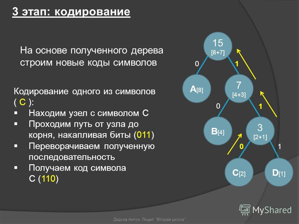 3 этап: кодирование Кодирование одного из символов ( С ): Находим узел с символом С Проходим путь от узла до корня, накапливая биты (011) Переворачиваем полученную последовательность Получаем код символа С (110) Дедков Антон, Лицей