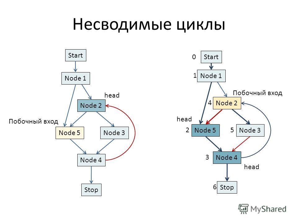 Несводимые циклы Start Node 3Node 5 Node 4 Stop Node 2 Node 1 head Start Node 3Node 5 Node 4 Stop Node 2 Node 1 0 5 1 2 4 3 6 Побочный вход head