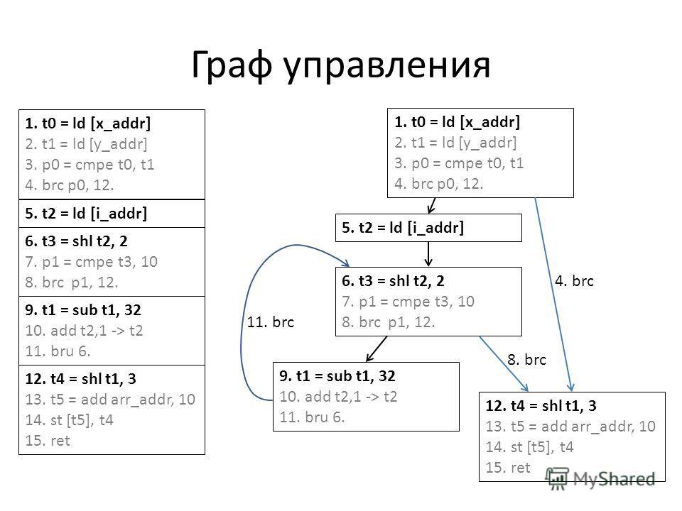 Граф управления 1. t0 = ld [x_addr] 2. t1 = ld [y_addr] 3. p0 = cmpe t0, t1 4. brc p0, 12. 5. t2 = ld [i_addr] 6. t3 = shl t2, 2 7. p1 = cmpe t3, 10 8. brc p1, 12. 9. t1 = sub t1, 32 10. add t2,1 -> t2 11. bru 6. 12. t4 = shl t1, 3 13. t5 = add arr_a
