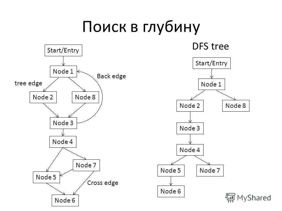Поиск в глубину Start/Entry Node 8Node 2 Node 3 Node 6 Node 1 Back edge Node 4 Node 5 Cross edge tree edge Start/Entry Node 8Node 2 Node 3 Node 6 Node 1 Node 4 Node 5Node 7 DFS tree Node 7
