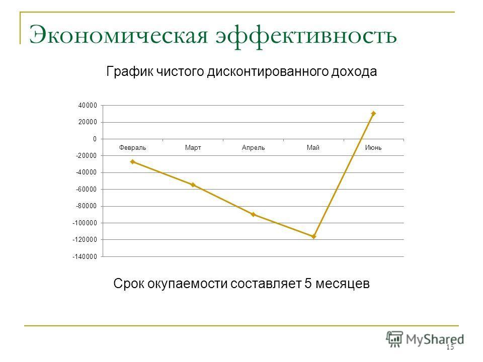 Экономическая эффективность График чистого дисконтированного дохода Срок окупаемости составляет 5 месяцев 15