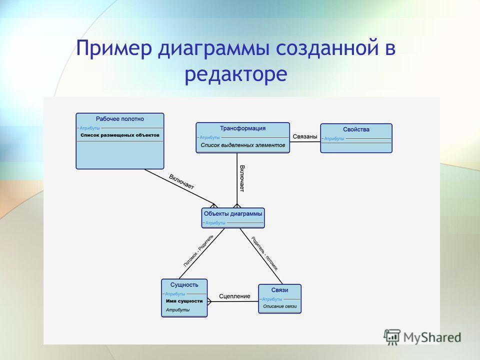 Пример диаграммы созданной в редакторе